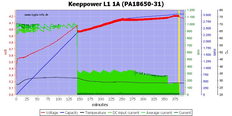 Keeppower%20L1%201A%20(PA18650-31)