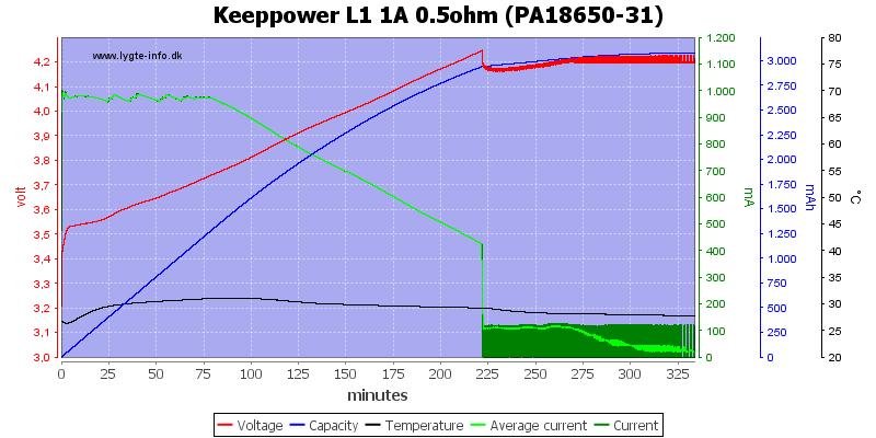 Keeppower%20L1%201A%200.5ohm%20(PA18650-31)