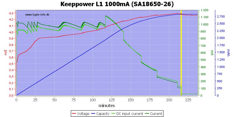Keeppower%20L1%201000mA%20(SA18650-26)