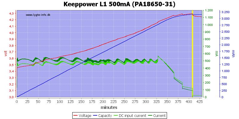 Keeppower%20L1%20500mA%20(PA18650-31)