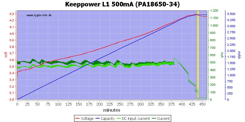 Keeppower%20L1%20500mA%20(PA18650-34)
