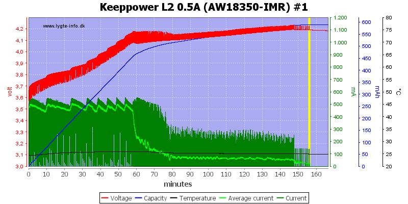 Keeppower%20L2%200.5A%20(AW18350-IMR)%20%231