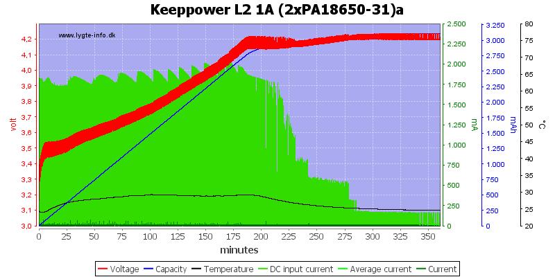 Keeppower%20L2%201A%20(2xPA18650-31)a