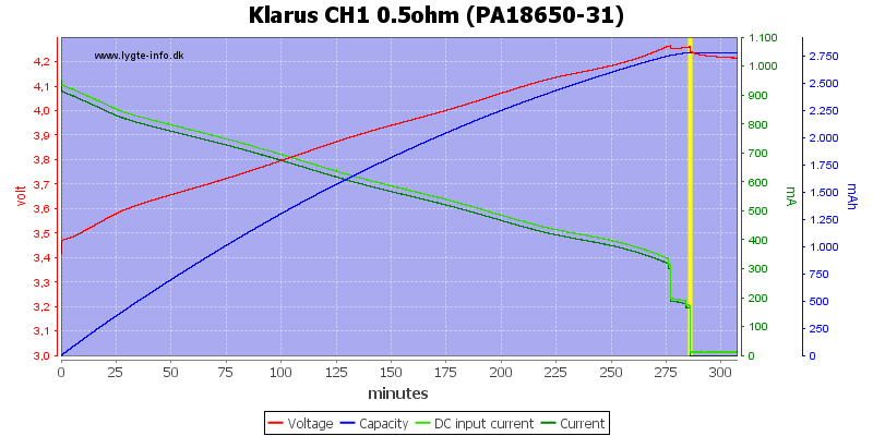Klarus%20CH1%200.5ohm%20(PA18650-31)