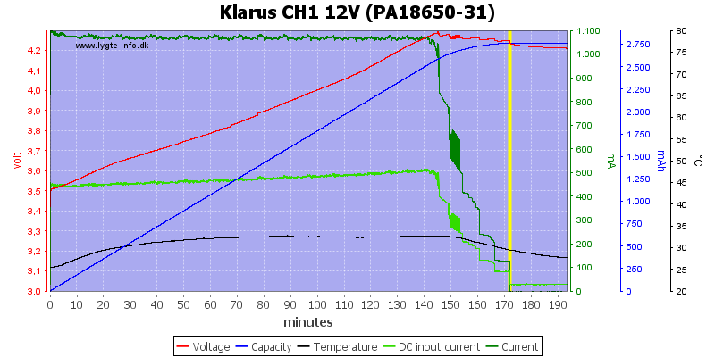 Review Of Charger Klarus Ch1