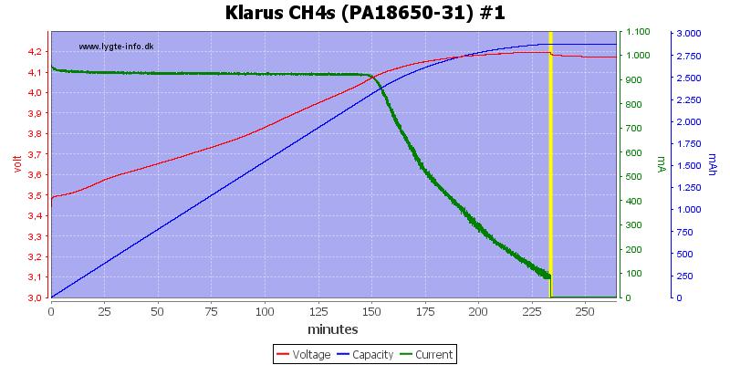 Klarus%20CH4s%20(PA18650-31)%20%231