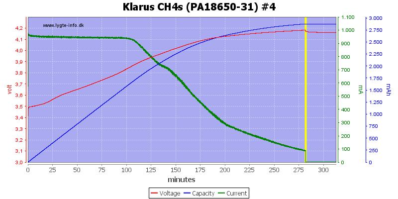 Klarus%20CH4s%20(PA18650-31)%20%234