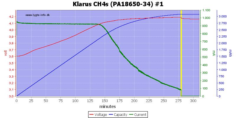 Klarus%20CH4s%20(PA18650-34)%20%231