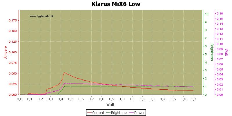 Klarus%20MiX6%20Low