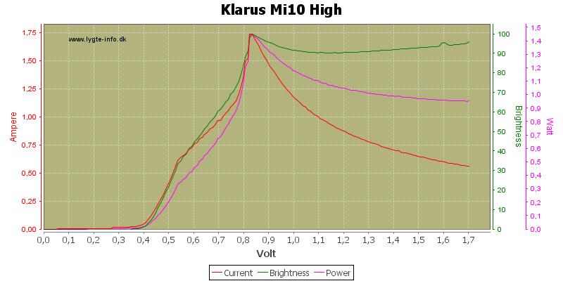 Klarus%20Mi10%20High