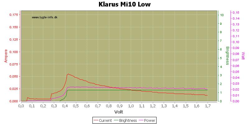 Klarus%20Mi10%20Low