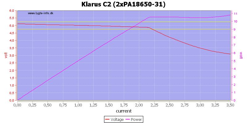 Klarus%20C2%20(2xPA18650-31)%20load%20sweep