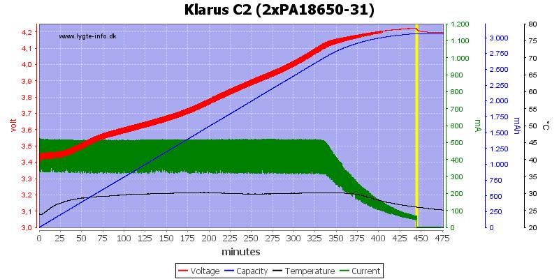 Klarus%20C2%20(2xPA18650-31)