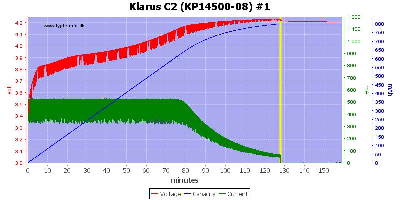 Klarus%20C2%20(KP14500-08)%20%231