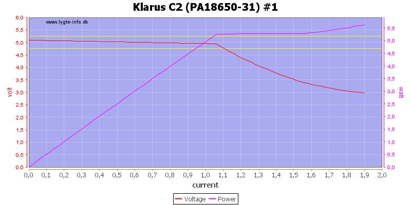 Klarus%20C2%20(PA18650-31)%20%231%20load%20sweep
