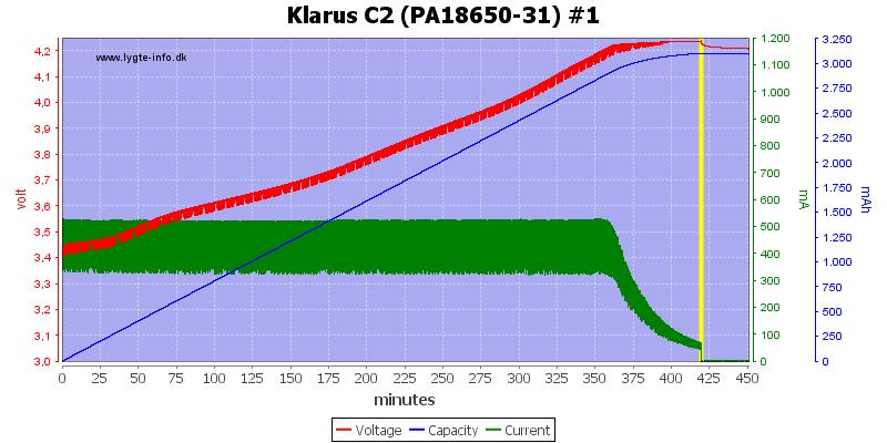 Klarus%20C2%20(PA18650-31)%20%231