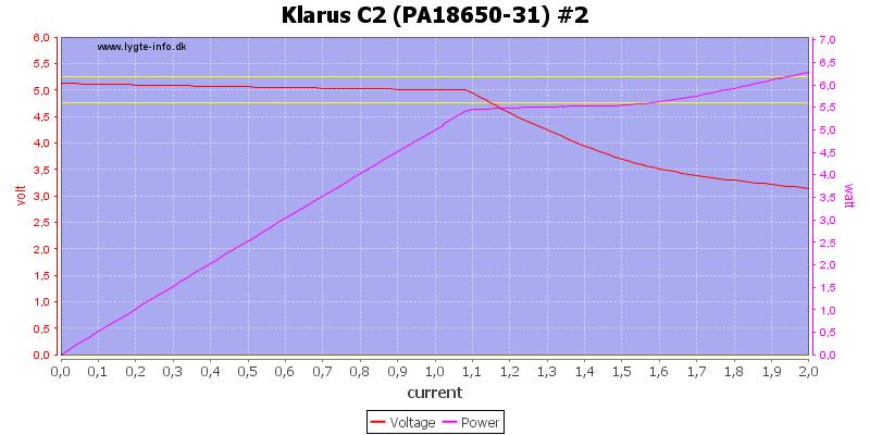 Klarus%20C2%20(PA18650-31)%20%232%20load%20sweep