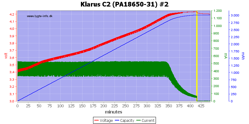 Klarus%20C2%20(PA18650-31)%20%232