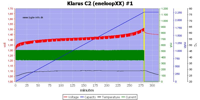 Klarus%20C2%20(eneloopXX)%20%231