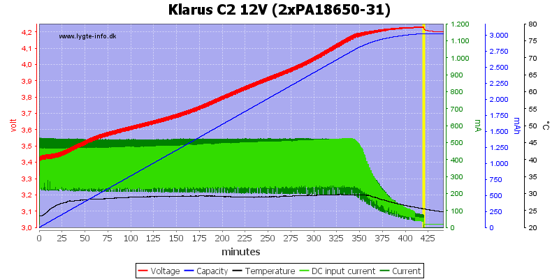 Klarus%20C2%2012V%20(2xPA18650-31)