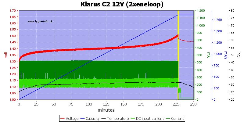Klarus%20C2%2012V%20(2xeneloop)