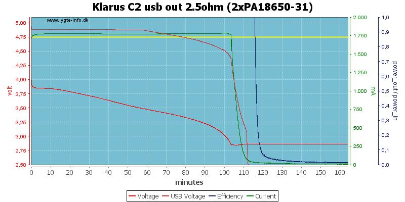 Klarus%20C2%20usb%20out%202.5ohm%20(2xPA18650-31)