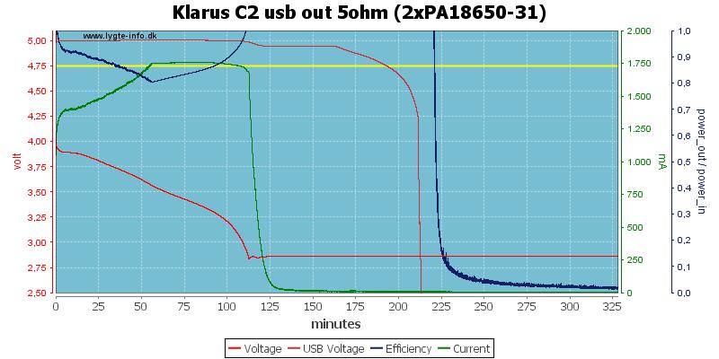 Klarus%20C2%20usb%20out%205ohm%20(2xPA18650-31)