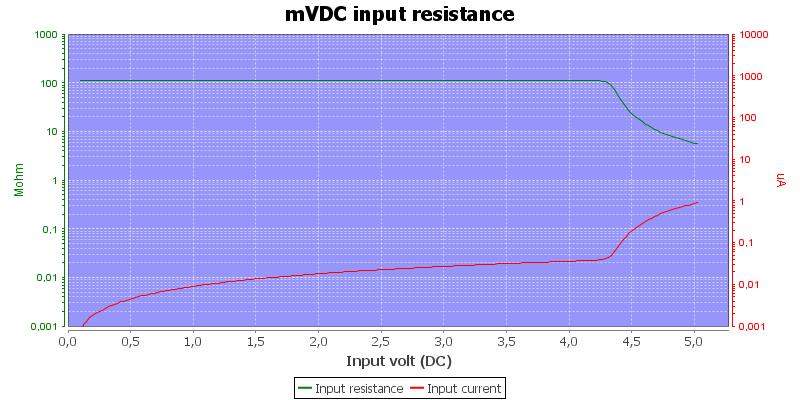 DMMInputVoltageSweepmVDC