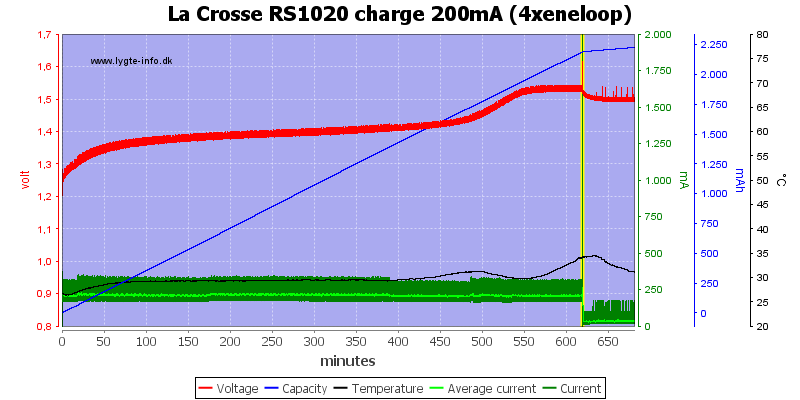 La%20Crosse%20RS1020%20charge%20200mA%20(4xeneloop)