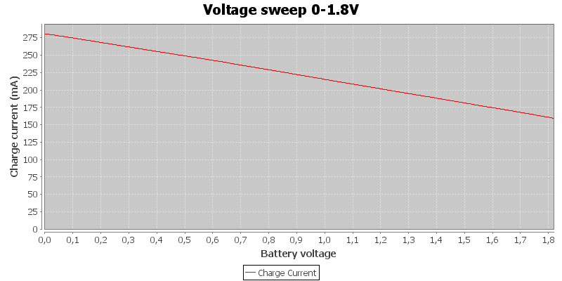 Voltage%20sweep%200-1.8V