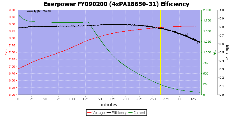 Enerpower%20FY090200%20(4xPA18650-31)%20Efficiency