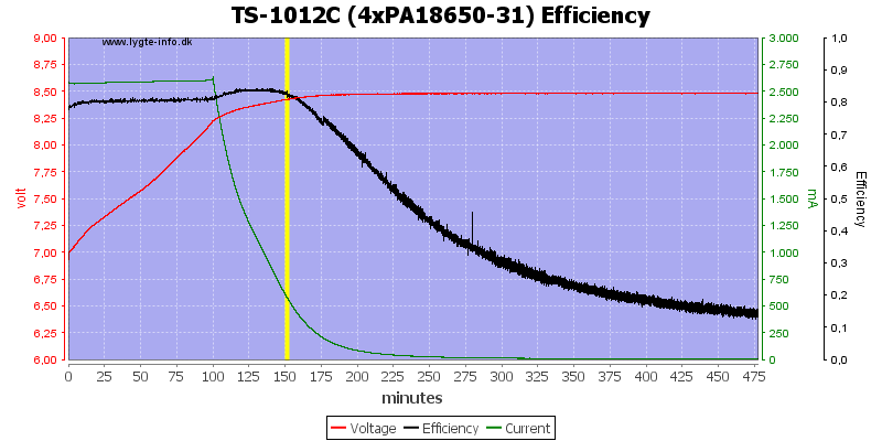 TS-1012C%20(4xPA18650-31)%20Efficiency