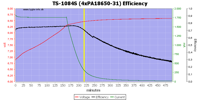 TS-1084S%20(4xPA18650-31)%20Efficiency