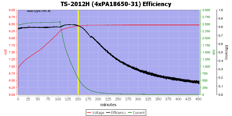 TS-2012H%20(4xPA18650-31)%20Efficiency