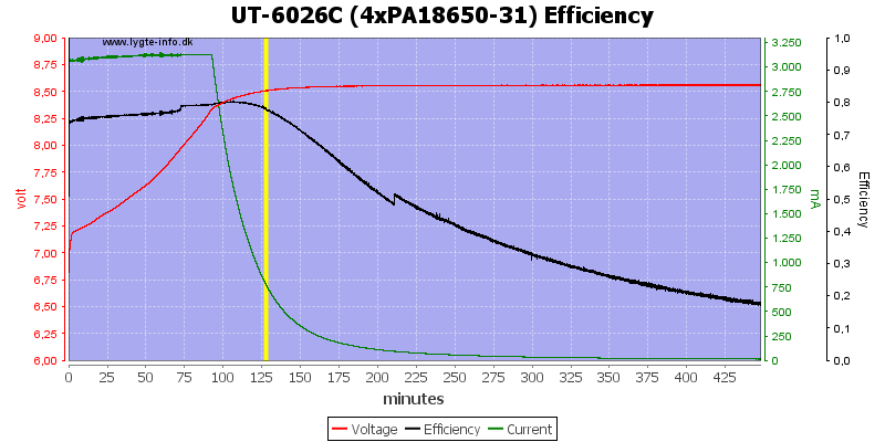 UT-6026C%20(4xPA18650-31)%20Efficiency