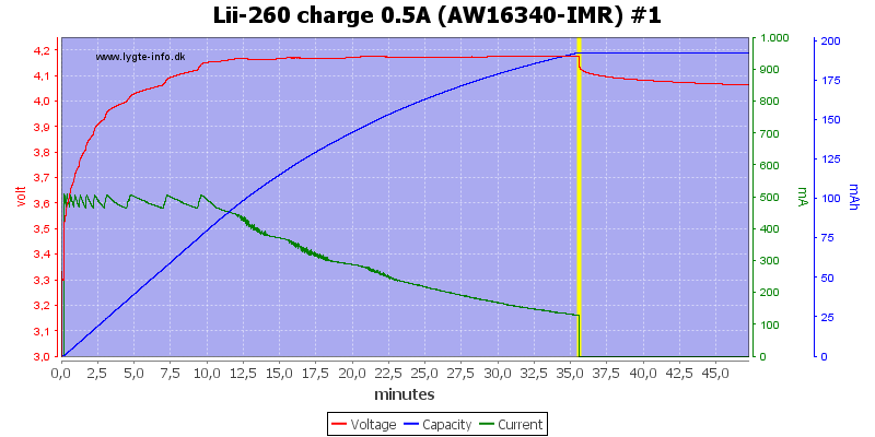 Lii-260%20charge%200.5A%20(AW16340-IMR)%20%231