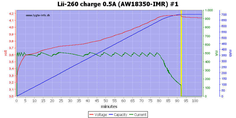 Lii-260%20charge%200.5A%20(AW18350-IMR)%20%231