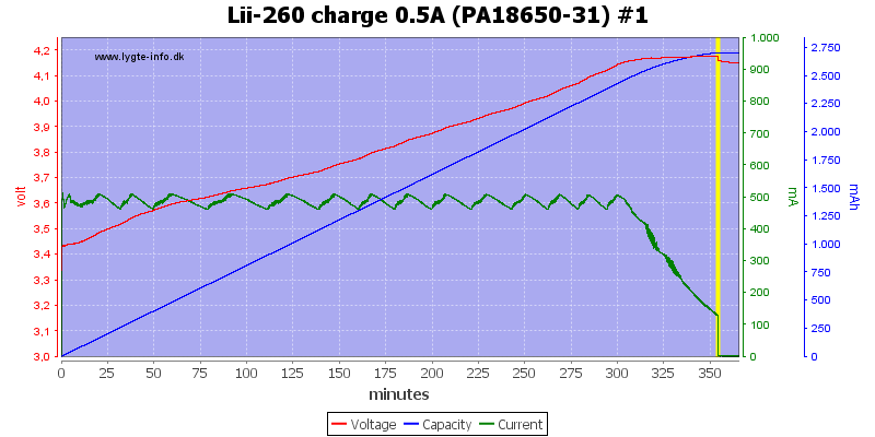 Lii-260%20charge%200.5A%20(PA18650-31)%20%231