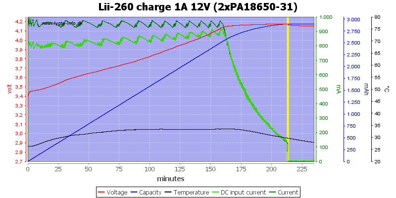 Lii-260%20charge%201A%2012V%20(2xPA18650-31)