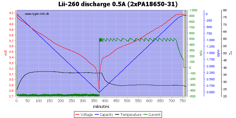 Lii-260%20discharge%200.5A%20(2xPA18650-31)