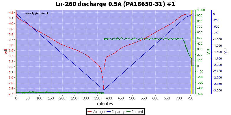 Lii-260%20discharge%200.5A%20(PA18650-31)%20%231