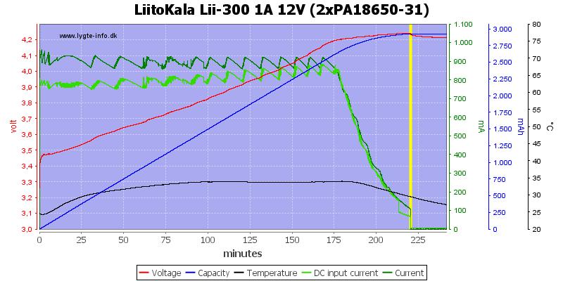 LiitoKala%20Lii-300%201A%2012V%20(2xPA18650-31)