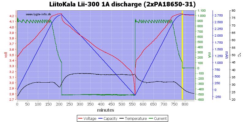 LiitoKala%20Lii-300%201A%20discharge%20(2xPA18650-31)