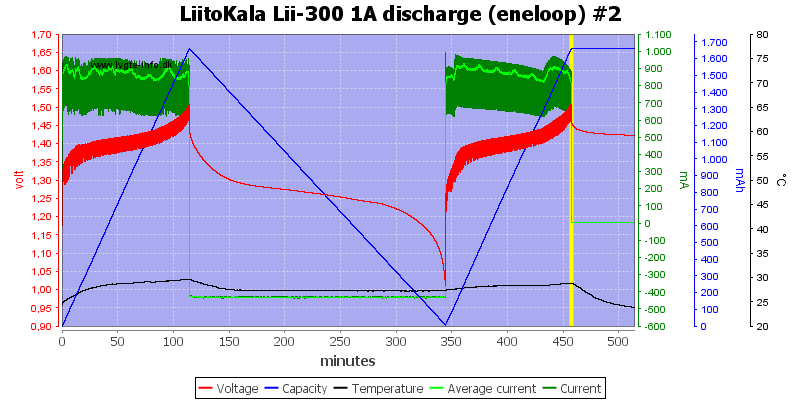 LiitoKala%20Lii-300%201A%20discharge%20(eneloop)%20%232