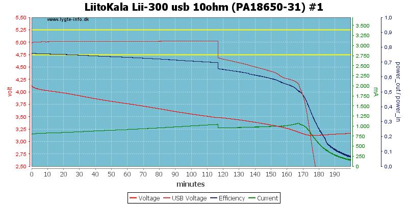 LiitoKala%20Lii-300%20usb%2010ohm%20(PA18650-31)%20%231