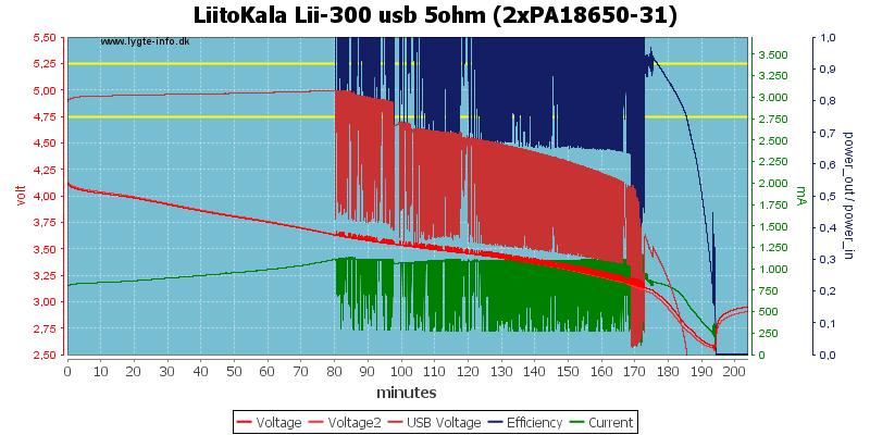 LiitoKala%20Lii-300%20usb%205ohm%20(2xPA18650-31)