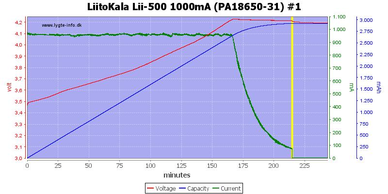 LiitoKala%20Lii-500%201000mA%20(PA18650-31)%20%231
