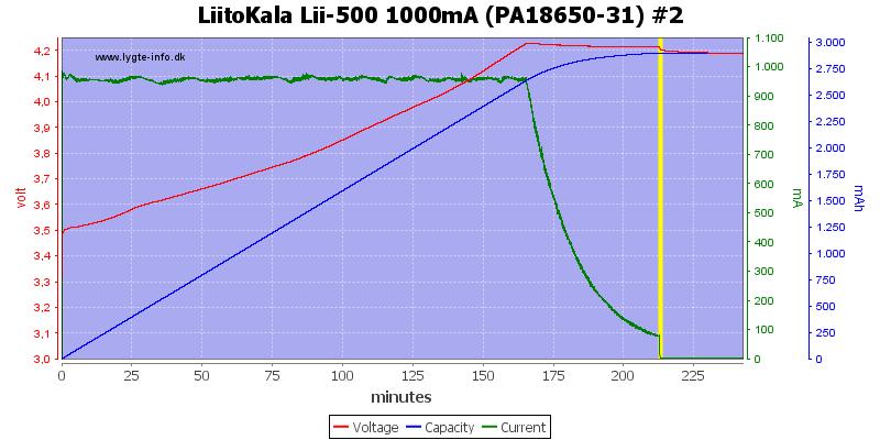 LiitoKala%20Lii-500%201000mA%20(PA18650-31)%20%232