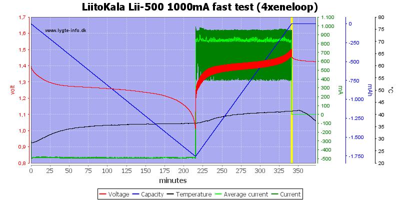 LiitoKala%20Lii-500%201000mA%20fast%20test%20(4xeneloop)