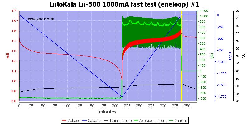 LiitoKala%20Lii-500%201000mA%20fast%20test%20(eneloop)%20%231
